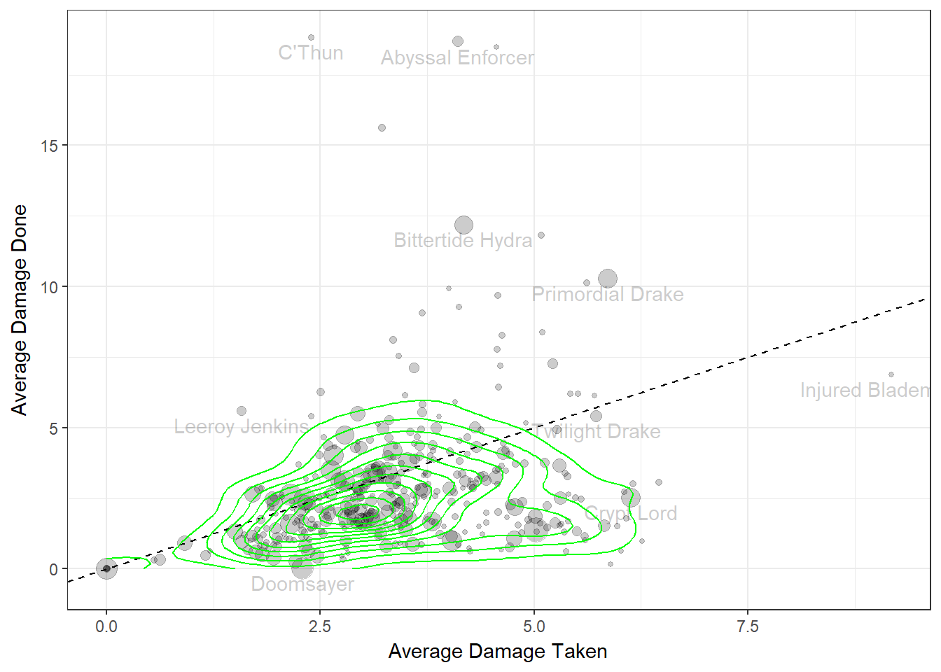 Figure 1: Average damage done vs. damage received for minions. Density contours indicate the typical bounds of these parameters (90% of minions fall within the outer contour).