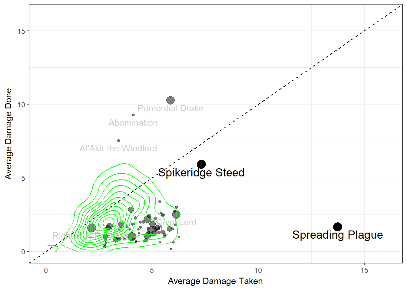 Figure 2: Average damage done vs. damage received for taunt minions, Spreading Plague and Spikeridged Steed. Density contours are taken from Figure 1.