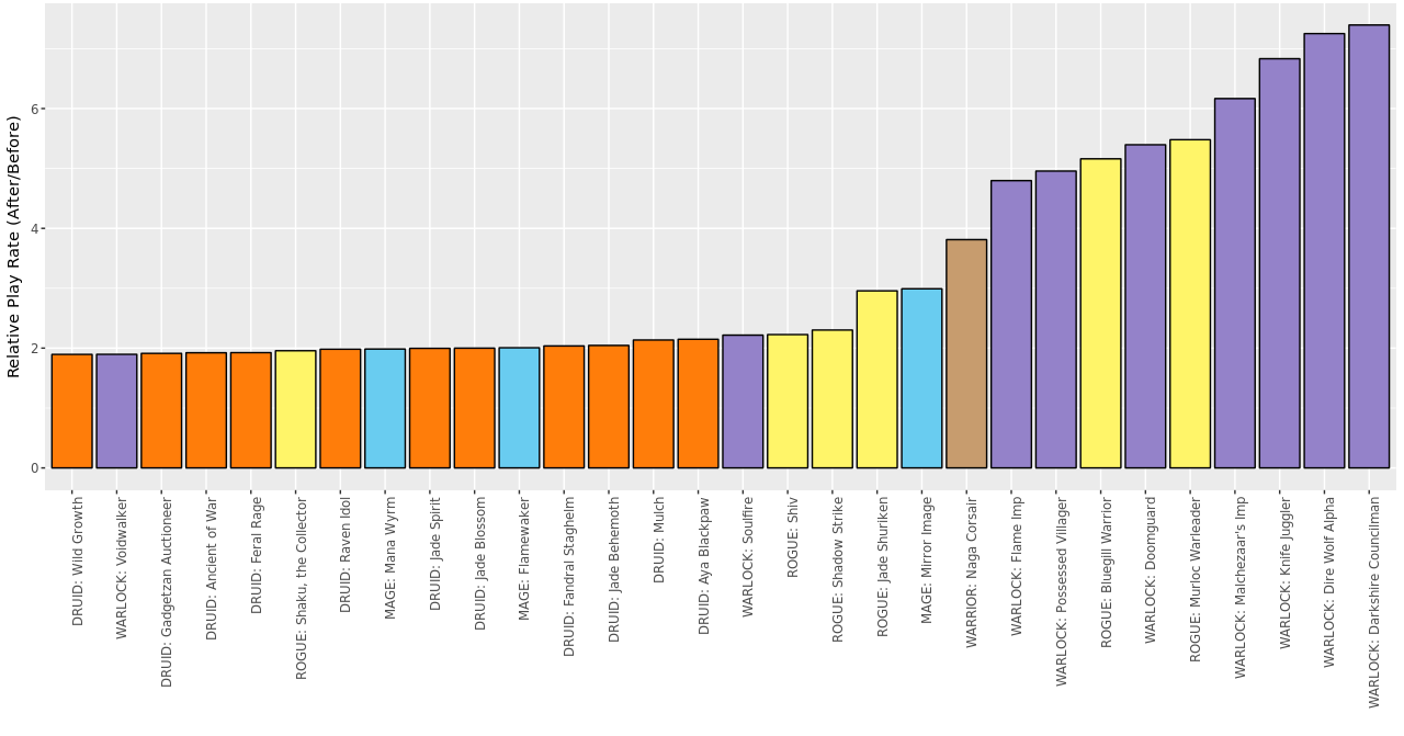 Top 30 cards more played post-nerf (relative to pre-nerf). Only cards with >0.1% play rate before or after patch considered