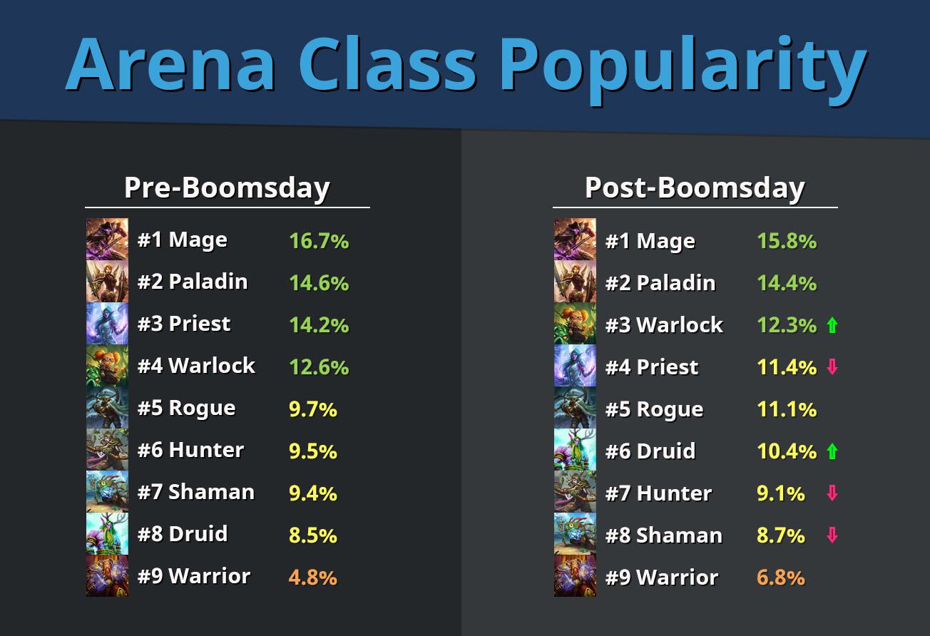 Arena-Popularity---08.12.18