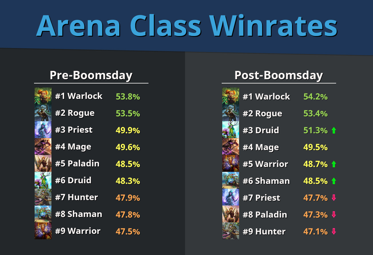 Arena-Winrates
