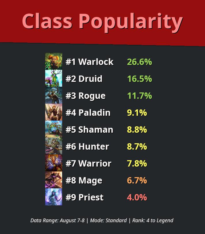 Class-Popularity