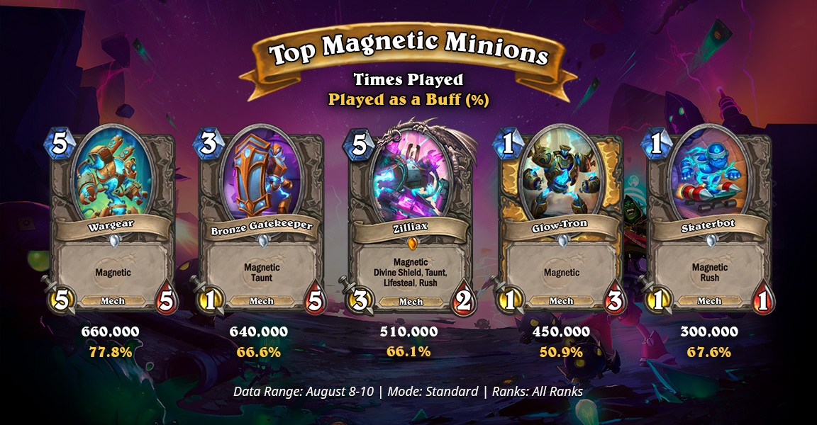 Top-Magnetic-Minions